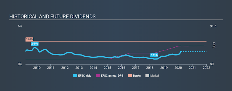 NasdaqGS:EFSC Historical Dividend Yield, March 8th 2020
