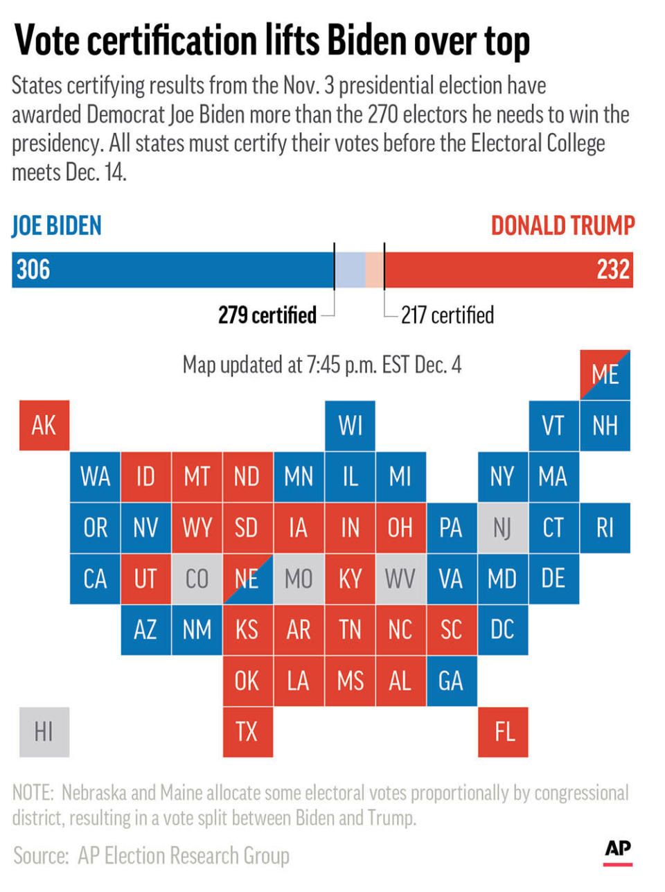 As states continue to certify results of the 2020 presidential election ahead of a Dec. 14 meeting of electors, California's 55 electoral votes put Democrat Joe Biden past the 270 needed to win the race. (AP Graphic)