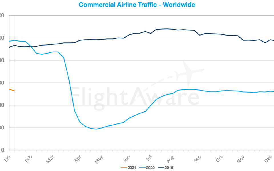 commercial airline traffic Jan 2020 - FLIGHTAWARE