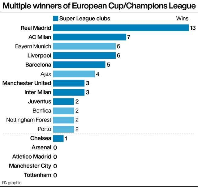 Multiple winners of European Cup/Champions League