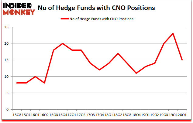Is CNO A Good Stock To Buy?