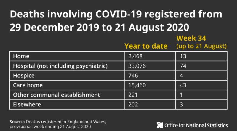 Deaths involving COVID-19 since the end of 2019. (ONS)