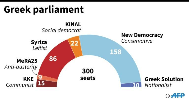 New Democracy, led by Mitsotakis, has a comfortable majority in the new parliament