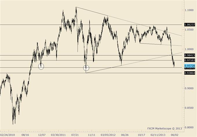 Long_US_Dollar_AND_Stocks_are_both_Crowded_and_Both_at_Risk_body_audusd.png, Long US Dollar AND Stocks are both Crowded…and Both at Risk