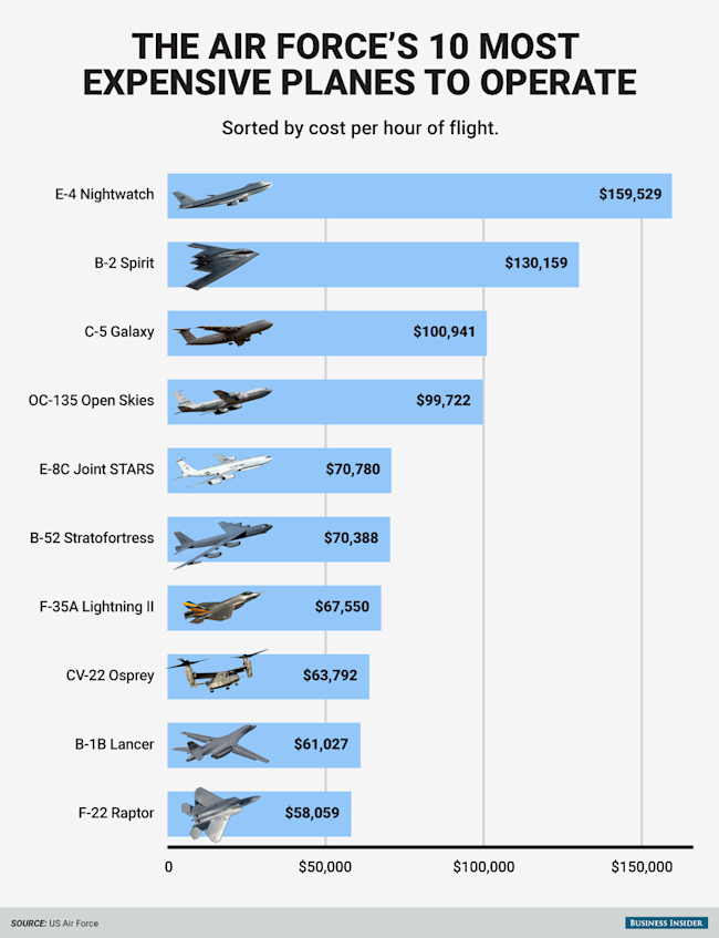 This Chart Shows The Incredible Cost Of Operating The Us