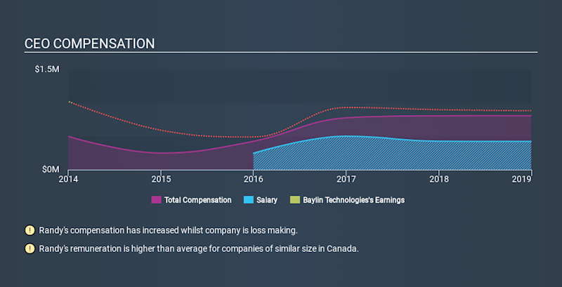 TSX:BYL CEO Compensation, January 11th 2020