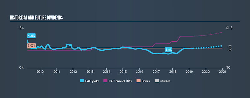 NasdaqGS:CAC Historical Dividend Yield, March 26th 2019