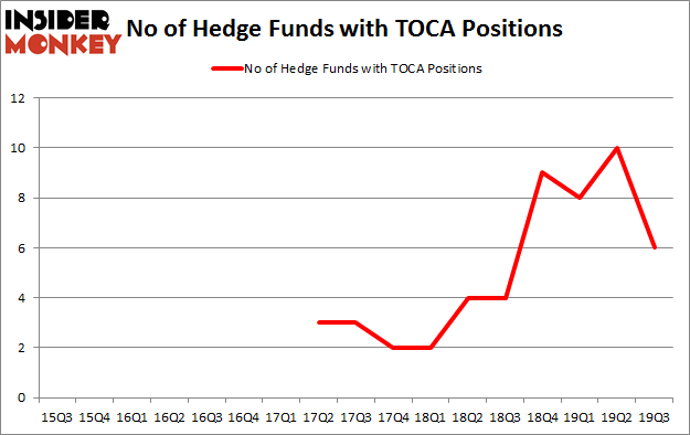 Is TOCA A Good Stock To Buy?