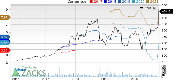 Align Technology, Inc. Price and Consensus