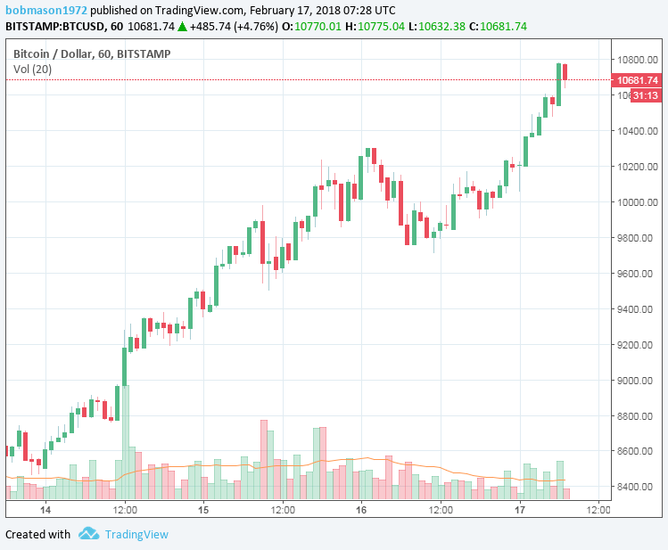 BTC/USD 17/02/18 Hourly Chart