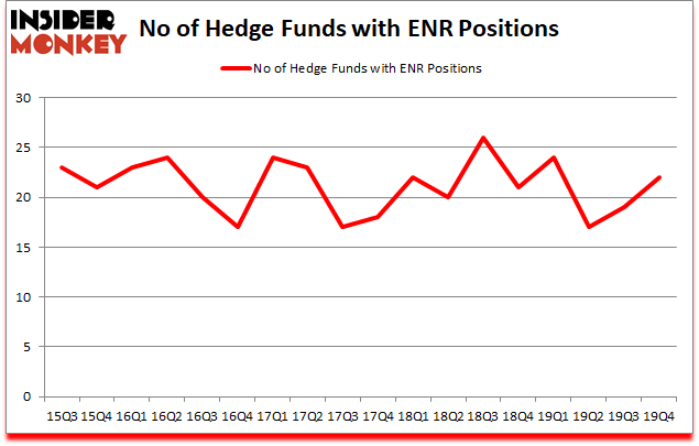 Is ENR A Good Stock To Buy?