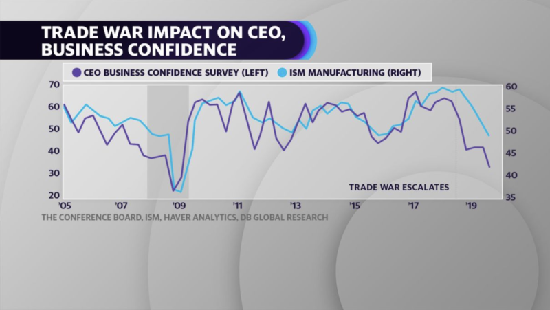CEO Business Confidence Survey vs ISM Manufacturing