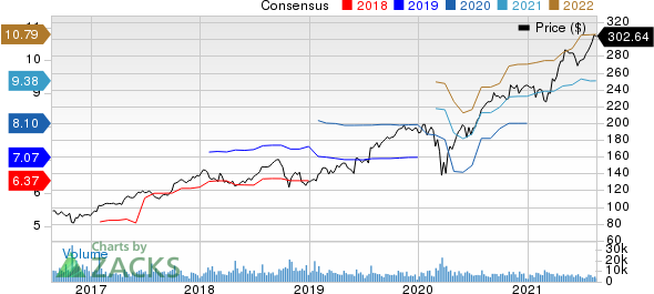 The SherwinWilliams Company Price and Consensus