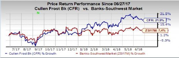 Cullen/Frost Bankers (CFR) appears to be a promising bet riding on strong organic growth and long-term prospects.