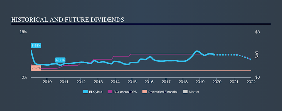 NYSE:BLX Historical Dividend Yield, October 23rd 2019