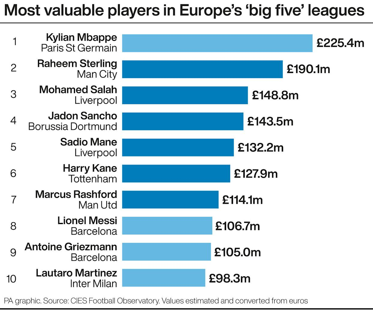 Most valuable players in Europe's 'big five' leagues (CIES)