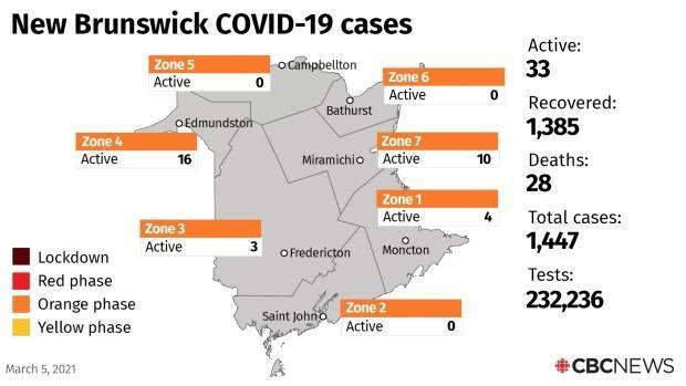 There are currently 33 active cases in New Brunswick.
