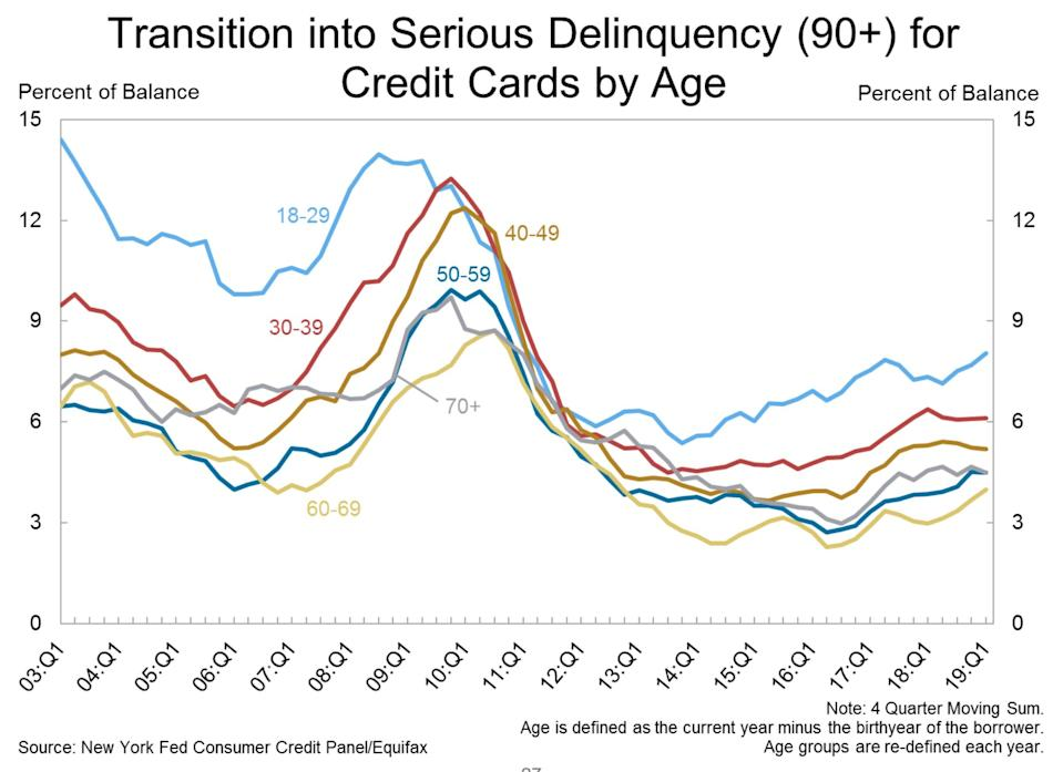 The 18-29 age group is leading the number of credit card accounts transitioning into serious delinquency. (Source: NY Fed)