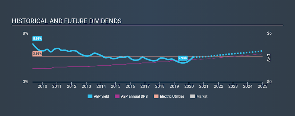 NYSE:AEP Historical Dividend Yield April 7th 2020