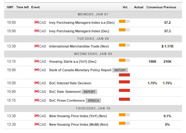 Weekly Economic Calendar Yahoo : Usd cad forecast after climbed with crude the boc is
