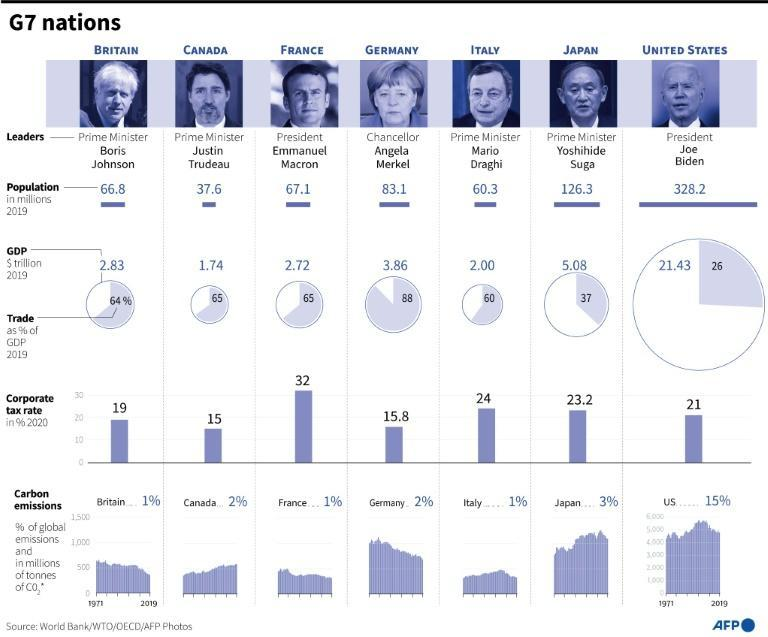 Key facts on the G7 member countries