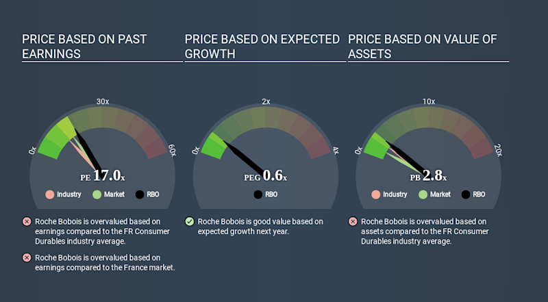 ENXTPA:RBO Price Estimation Relative to Market May 28th 2020
