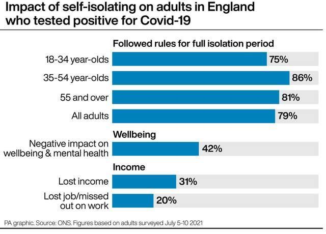 Impact of self-isolating on adults in England who tested positive for Covid-19