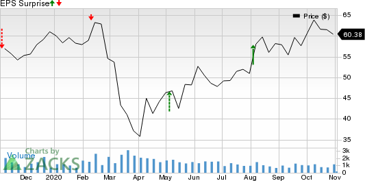 Compass Minerals International, Inc. Price and EPS Surprise