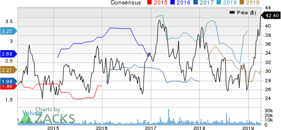 Sinclair Broadcast Group, Inc. Price and Consensus