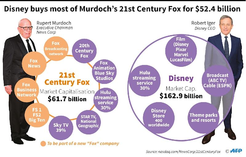 Graphic showing key assets of 21st Century Fox and Disney. Walt Disney Co. agreed Thursday to buy key film and television assets of 21st Century Fox, in a $52.4 billion deal. (AFP Photo/Paz PIZARRO)