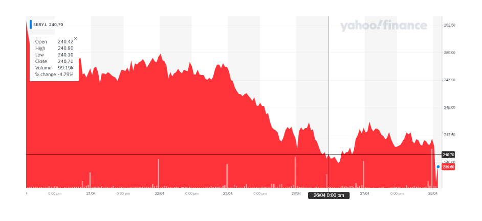Sainsbury's stock was down on Wednesday morning. Chart: Yahoo Finance
