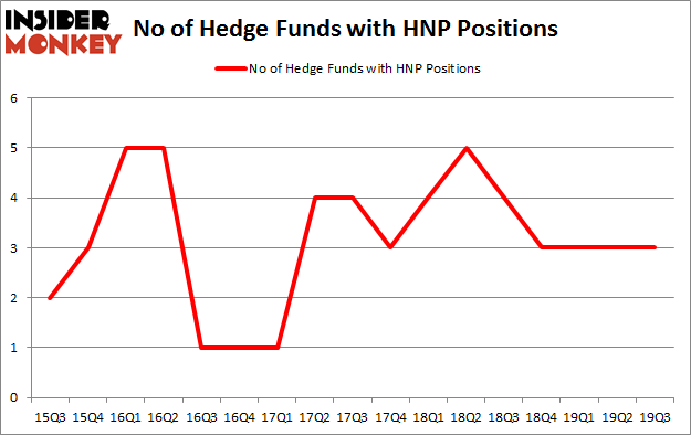 No of Hedge Funds with HNP Positions