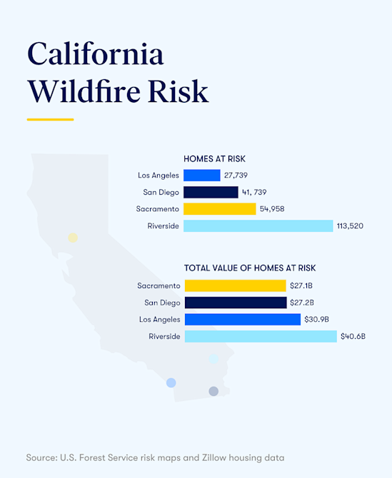 Almost Half a Million California Homes at Risk From Wildfires on facebook home map, google earth map, neighborhood home values map, google home map, denver neighborhood map, colorado united states map, etsy home map, verizon home map, black sea map,