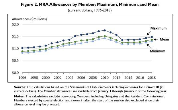 In this chart, the Members' Representational Allowance (MRA) trend line at shows much a Representative is allocated per year. (Source: Congressional Research Service.)