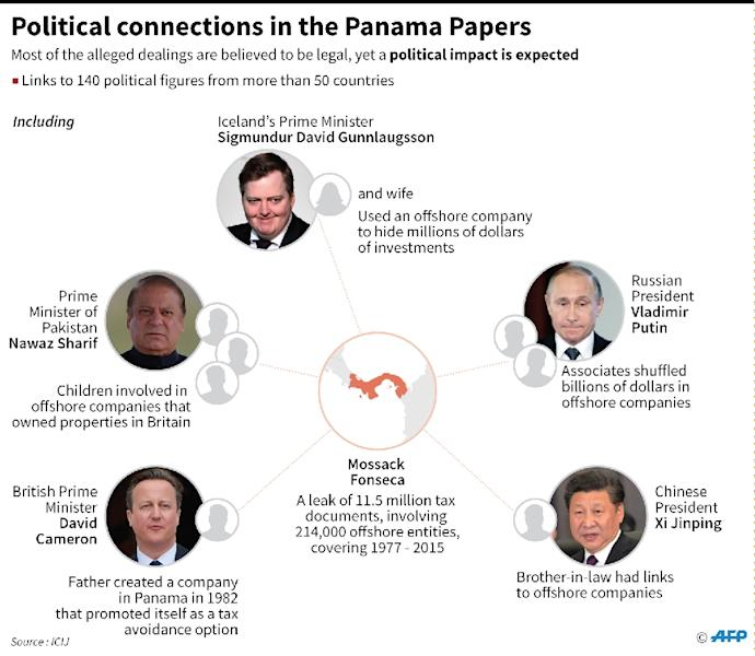 Political figures linked to the Panama Papers so far (AFP Photo/)