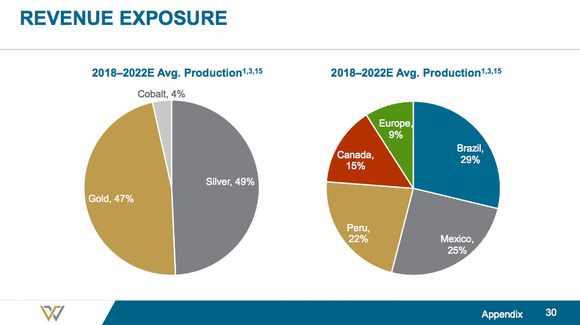 A pie chart showing that cobalt with make up 4% of Wheaton's production after the latest streaming deal it inked with Vale.