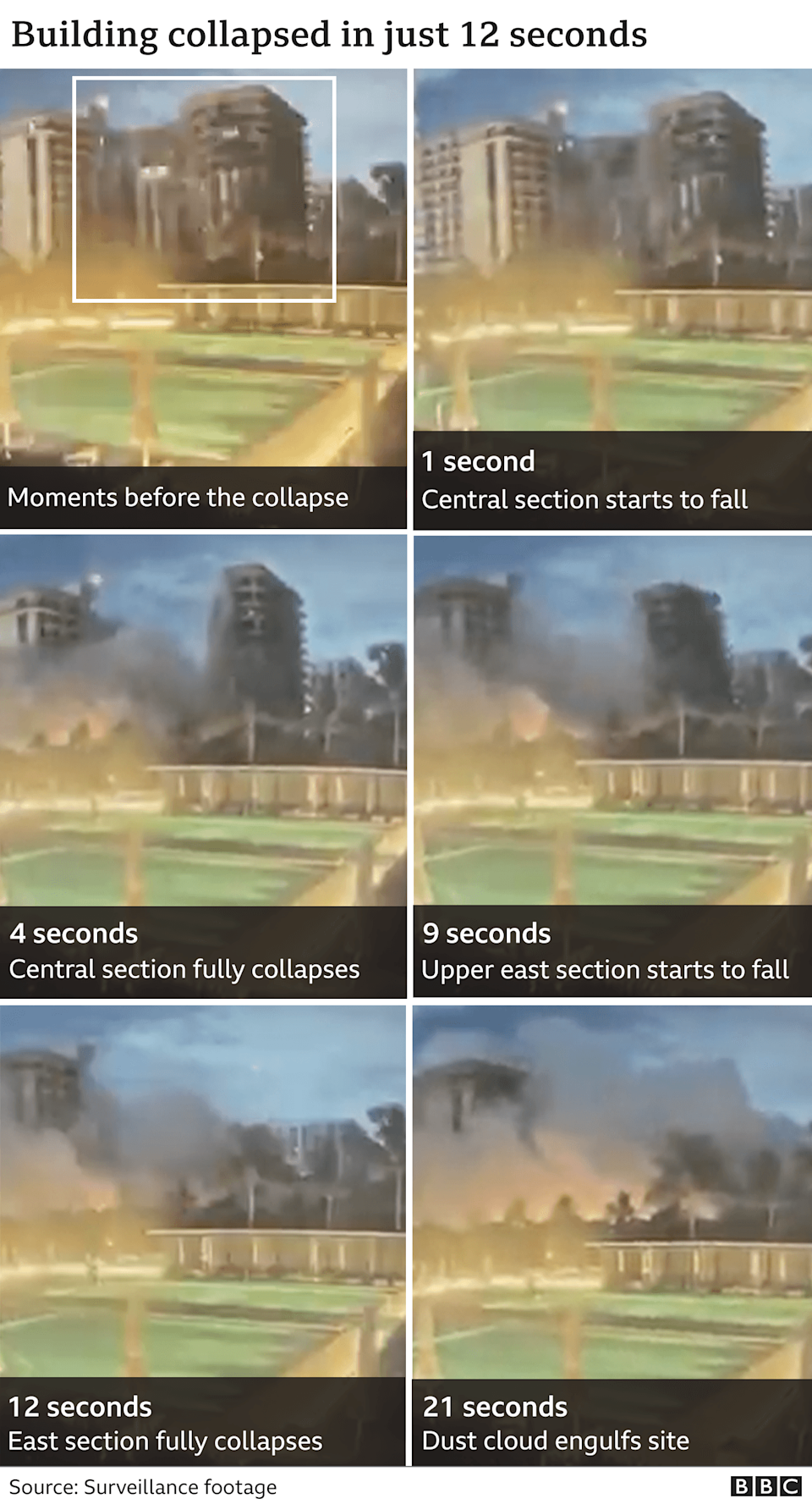 Sequence of images showing the collapse of the building