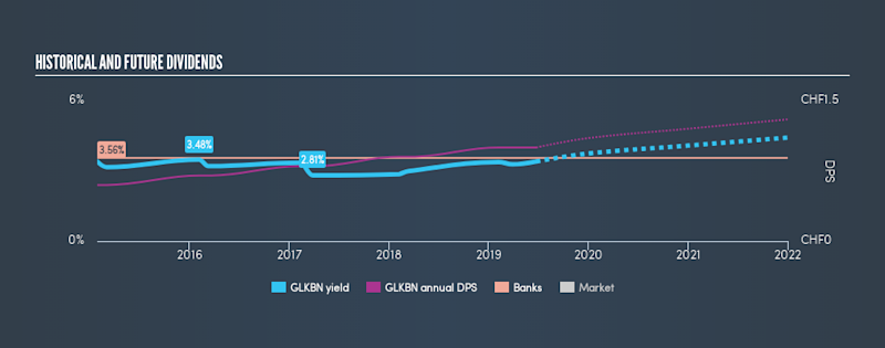 SWX:GLKBN Historical Dividend Yield, June 24th 2019