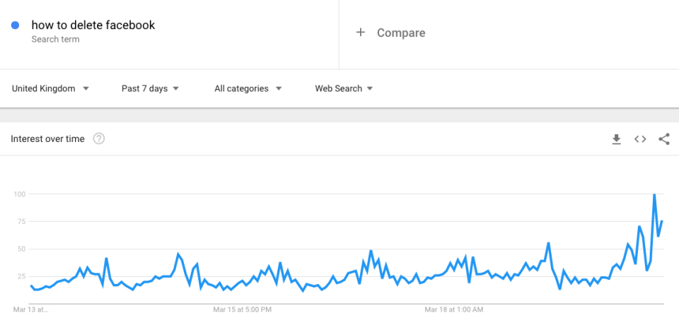 Searches have spiked (Picture Google Trends)