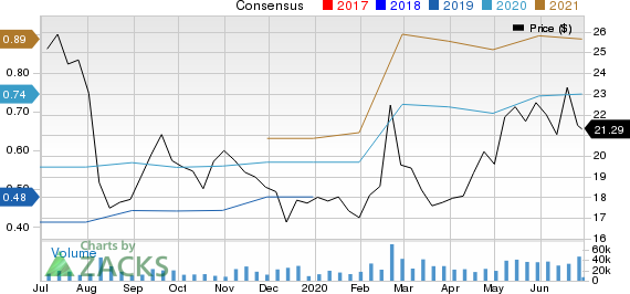 Dropbox, Inc. Price and Consensus