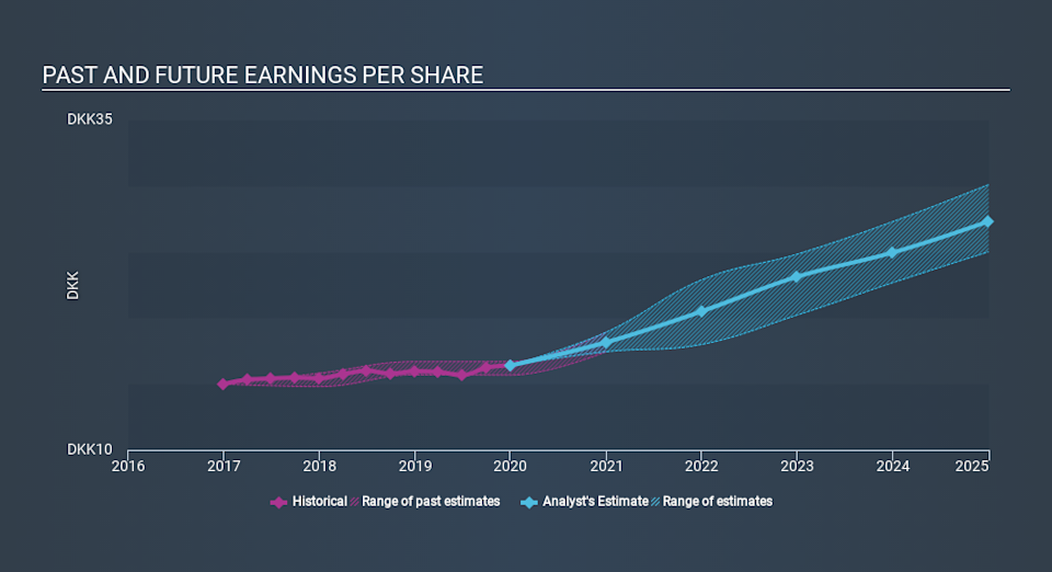 CPSE:NOVO B Past and Future Earnings, March 10th 2020