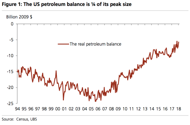The U.S. oil deficit has been cut by almost 75% over the last decade. (Source: UBS)