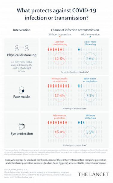 PHOTO: Protection against COVID-19 infection infographic courtesy of The Lancet. (The Lancet)