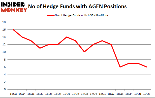 No of Hedge Funds with AGEN Positions