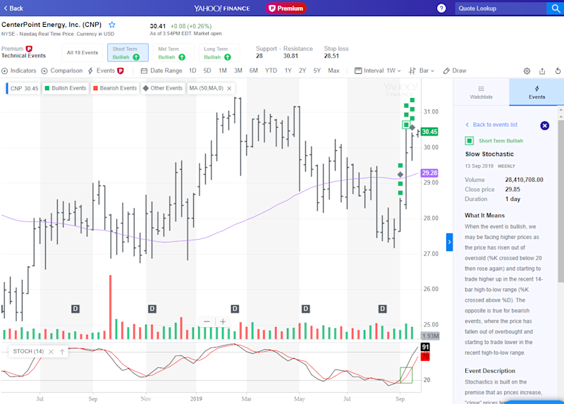 Slow Stochastic technical event from Sep 13, 2019, for CenterPoint Energy, Inc. (CNP)