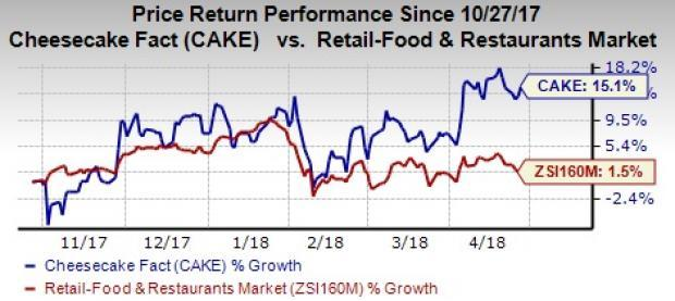 Cheesecake Factory's (CAKE) first-quarter 2018 earnings are affected by high labor costs while comps increase on strong sales-building initiatives.