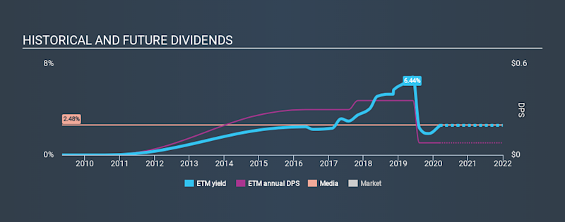 NYSE:ETM Historical Dividend Yield, March 9th 2020