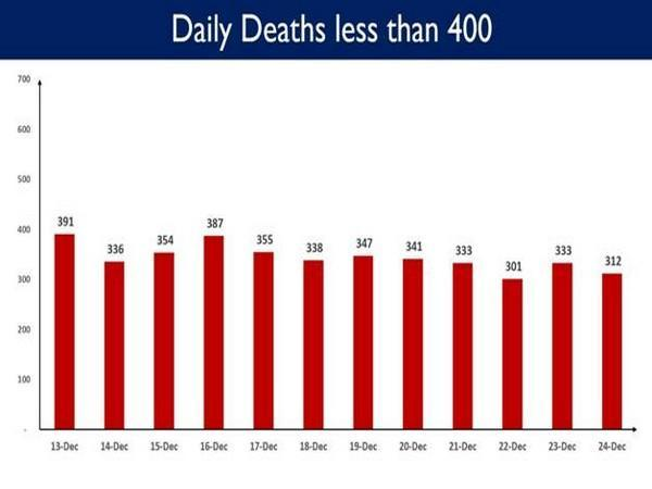 Data by MoHFW