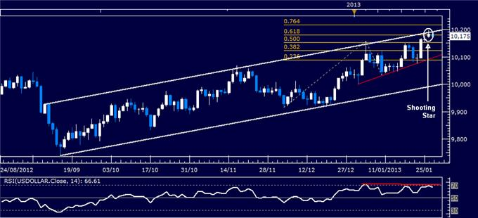 Forex_Analysis_US_Dollar_Classic_Technical_Report_01.29.2013_body_Picture_1.png, Forex Analysis: US Dollar Classic Technical Report 01.29.2013