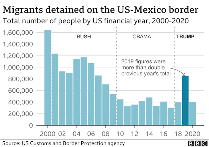 Chart showing how border apprehensions fell, rose last year, and then fell again